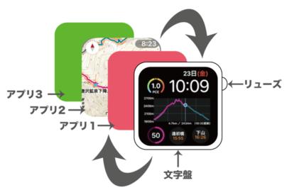 アプリが起動すると、アプリ画面が表示され、リューズを押すと文字盤に戻る