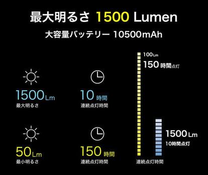 最大1500ルーメンの超強力な明かり