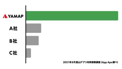 2021年8月 登山アプリ利用者数調査(App Ape調べ)