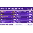 2021年7~9月期YouTube急上昇入りチャンネルランキング 不動の東海オンエア&『マイクラ』実況が人気の日常組(New!!)