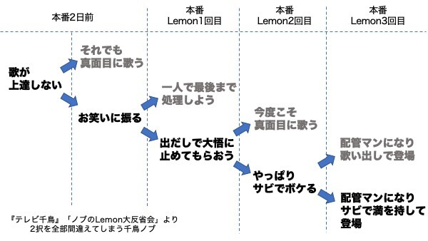 テレビ 千鳥 lemon