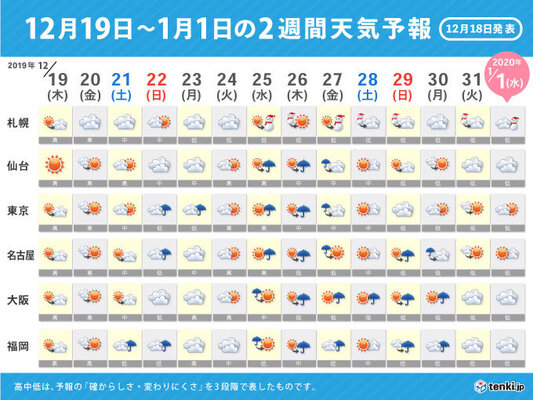 天気 東京 週間 予報 2 週間