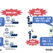 『「自律調整SCMコンソーシアム」設立のお知らせ(New!!)』のサムネイル