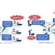 『NEC、OKI・豊田通商などと「自律調整SCMコンソーシアム」を設立(New!!)』のサムネイル